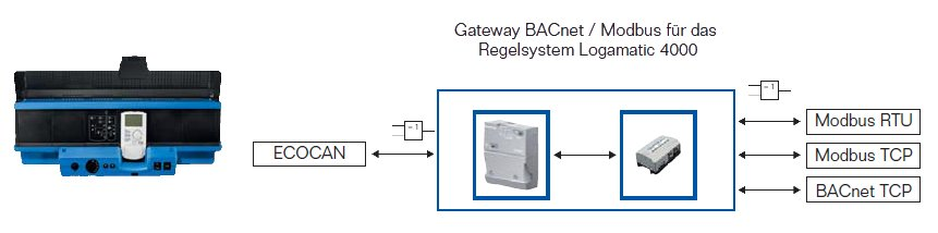 Gateway BACnet / Modbus | Buderus